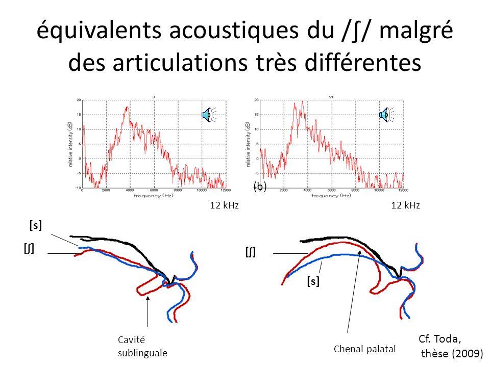 2. Illustration Équivalents acoustiques du //… seulement sur le plan statique !