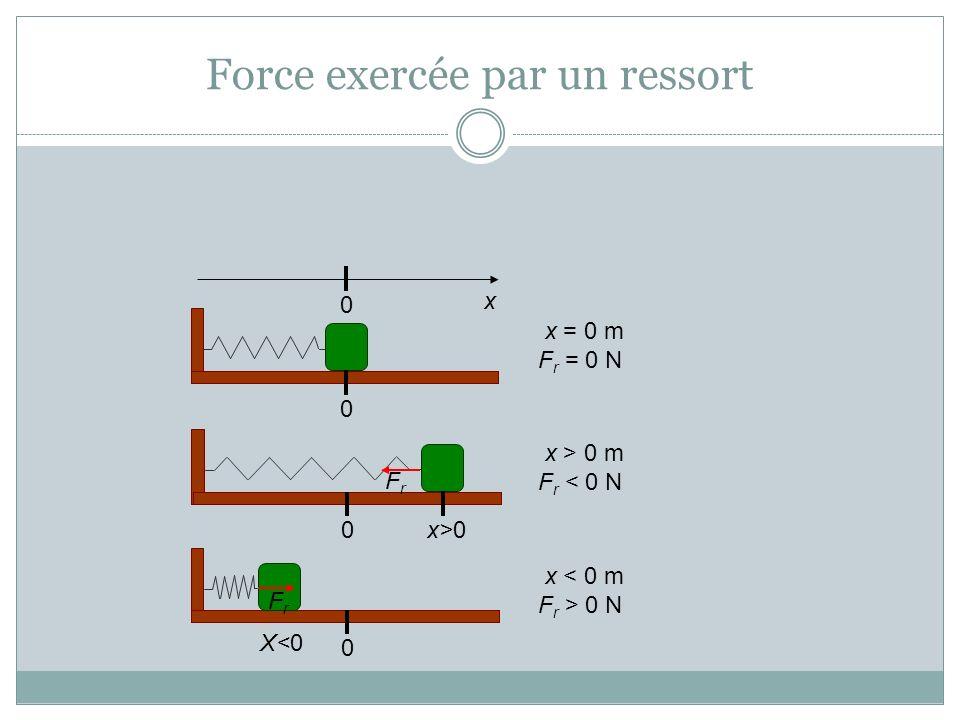 Force exercée par un ressort 00 x x = 0 m F r = 0 N x>0 0 FrFr x > 0 m F r < 0 N 0 X<0 FrFr x < 0 m F r > 0 N