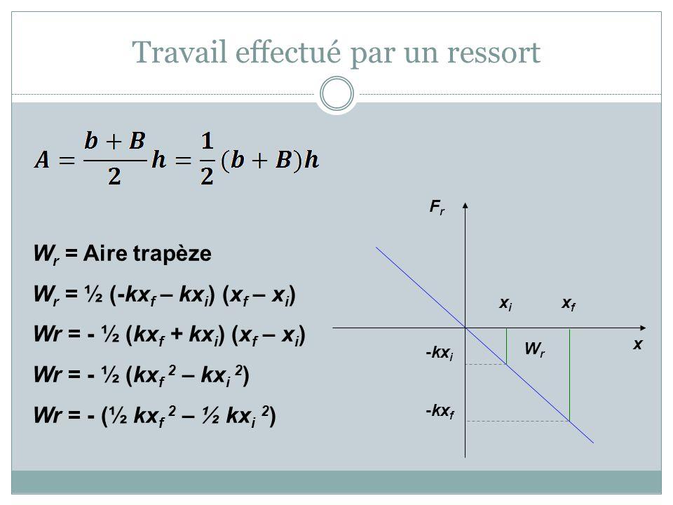 Travail effectué par un ressort WrWr xixi xfxf -kx i -kx f x FrFr W r = Aire trapèze W r = ½ (-kx f – kx i ) (x f – x i ) Wr = - ½ (kx f + kx i ) (x f