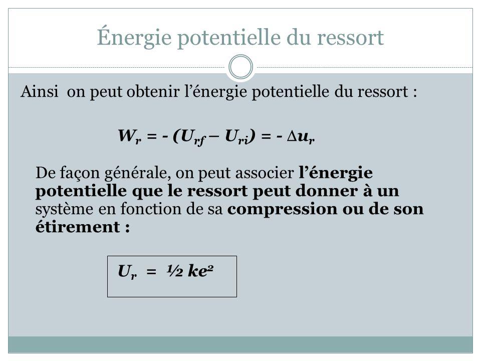 Énergie potentielle du ressort Ainsi on peut obtenir lénergie potentielle du ressort : W r = - (U rf – U ri ) = - u r De façon générale, on peut assoc