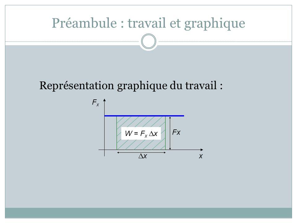 Préambule : travail et graphique Représentation graphique du travail : Le travail est égal à laire sous la courbe du graphique de la force en fonction de la position x FxFx W = F x x x Fx