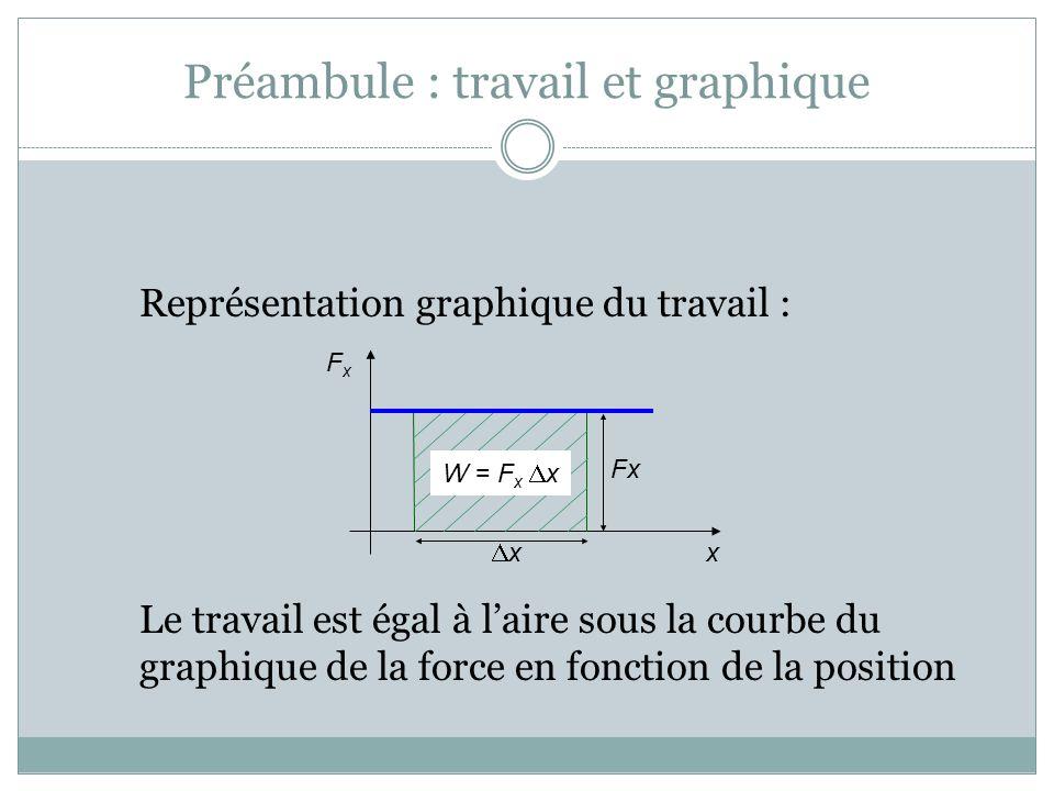 Préambule : travail et graphique Représentation graphique du travail : Le travail est égal à laire sous la courbe du graphique de la force en fonction