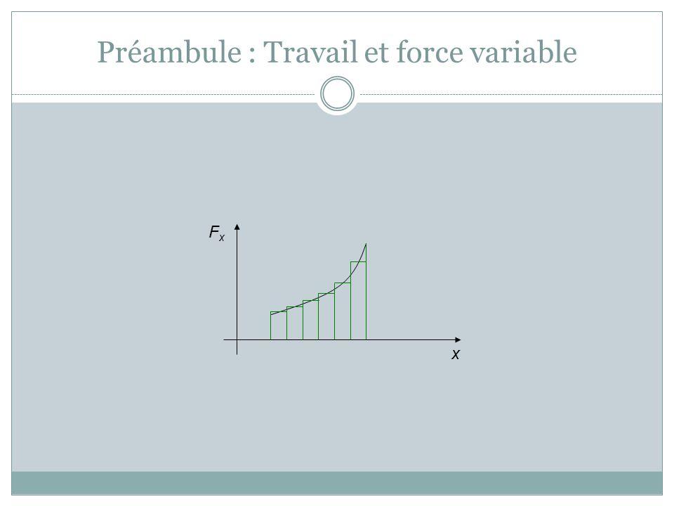 Si la force est variable, la courbe est plus complexe, mais le résultat est le même : le travail est laire sous la courbe du graphique de la force en fonction de la position