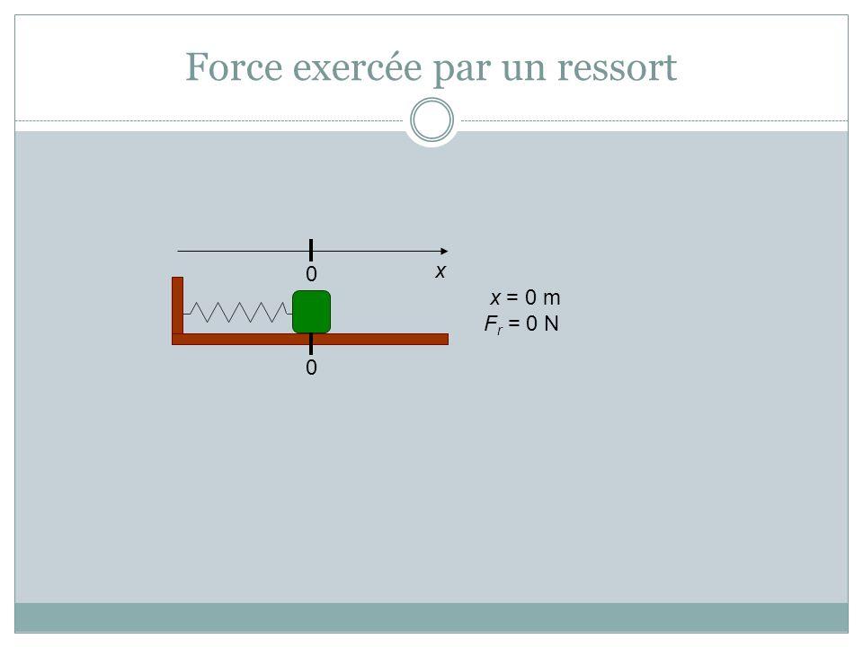 Force exercée par un ressort 00 x x = 0 m F r = 0 N x>0 0 FrFr x > 0 m F r < 0 N