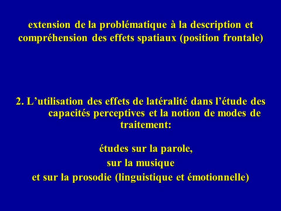 Utilisation de la supériorité de loreille droite (SOD) en écoute dichotique pour la mise en évidence de linhibition de lattention (laquelle dépend daires corticales préfrontales) Saetrivk & Hugdahl (2006) Expérience 1: présentation binaurale dune amorce CV, soit différente des deux stimuli de la paire soit identique à lun deux (à gauche ou à droite).