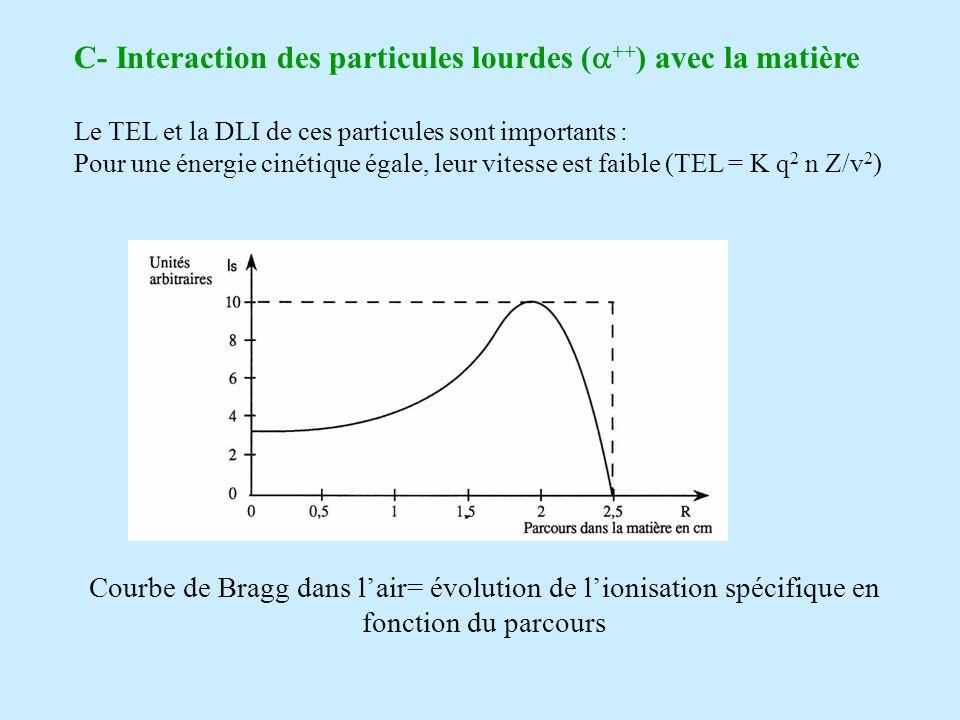 C- Interaction des particules lourdes ( ++ ) avec la matière Le TEL et la DLI de ces particules sont importants : Pour une énergie cinétique égale, leur vitesse est faible (TEL = K q 2 n Z/v 2 ) Courbe de Bragg dans lair= évolution de lionisation spécifique en fonction du parcours