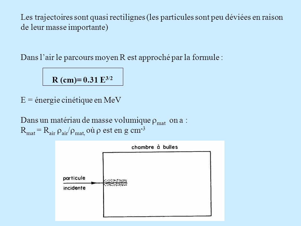 Les trajectoires sont quasi rectilignes (les particules sont peu déviées en raison de leur masse importante) Dans lair le parcours moyen R est approché par la formule : R (cm)= 0.31 E 3/2 E = énergie cinétique en MeV Dans un matériau de masse volumique mat on a : R mat = R air air / mat, où est en g cm -3