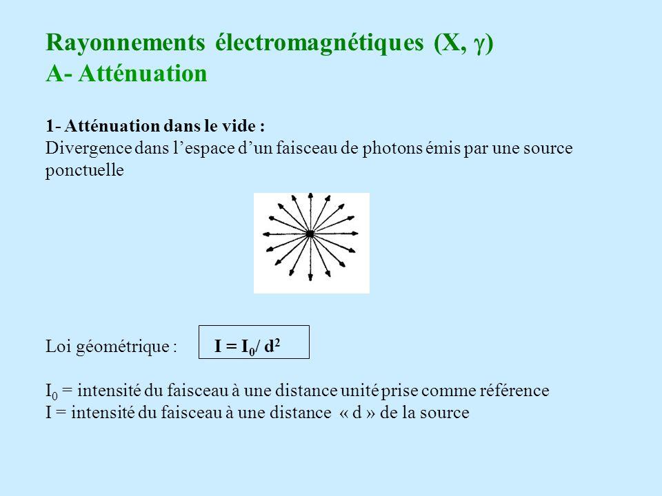 Rayonnements électromagnétiques (X, ) A- Atténuation 1- Atténuation dans le vide : Divergence dans lespace dun faisceau de photons émis par une source ponctuelle Loi géométrique : I = I 0 / d 2 I 0 = intensité du faisceau à une distance unité prise comme référence I = intensité du faisceau à une distance « d » de la source