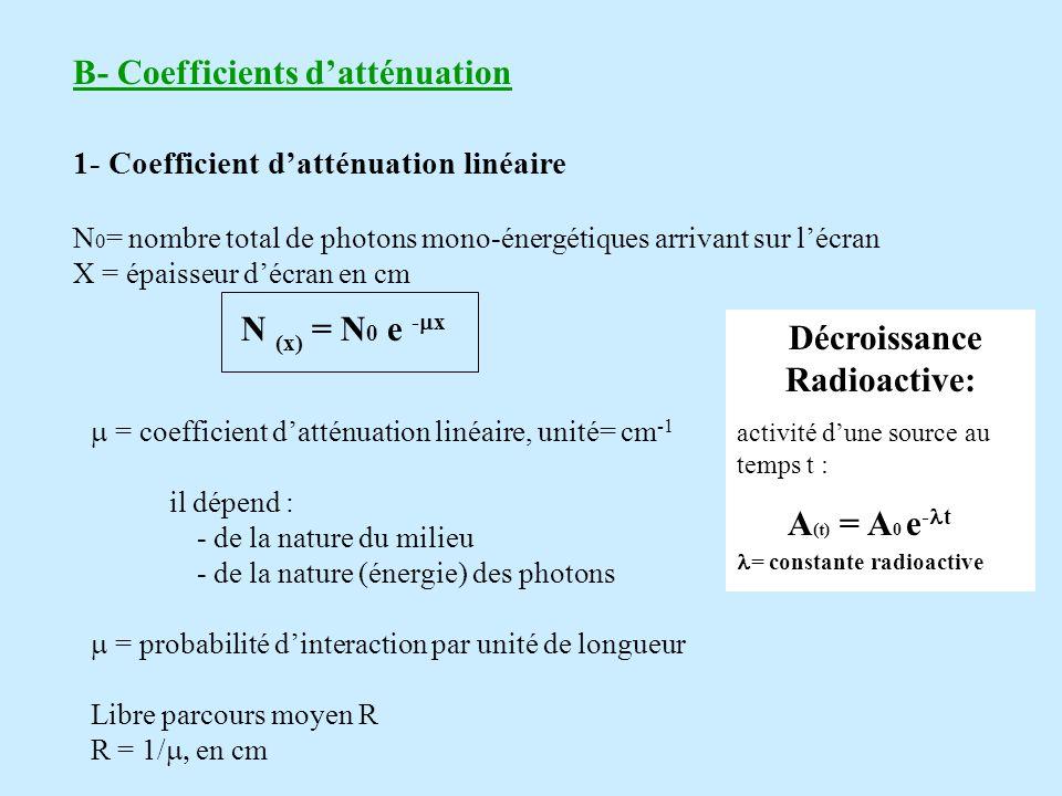 B- Coefficients datténuation 1- Coefficient datténuation linéaire N 0 = nombre total de photons mono-énergétiques arrivant sur lécran X = épaisseur décran en cm N (x) = N 0 e - x = coefficient datténuation linéaire, unité= cm -1 il dépend : - de la nature du milieu - de la nature (énergie) des photons = probabilité dinteraction par unité de longueur Libre parcours moyen R R = 1/ en cm Décroissance Radioactive: activité dune source au temps t : A (t) = A 0 e - t = constante radioactive