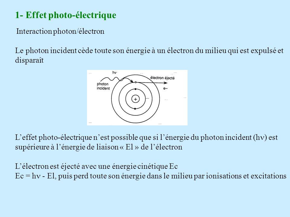 1- Effet photo-électrique Interaction photon/électron Le photon incident cède toute son énergie à un électron du milieu qui est expulsé et disparaît Leffet photo-électrique nest possible que si lénergie du photon incident (h ) est supérieure à lénergie de liaison « El » de lélectron Lélectron est éjecté avec une énergie cinétique Ec Ec = h - El, puis perd toute son énergie dans le milieu par ionisations et excitations