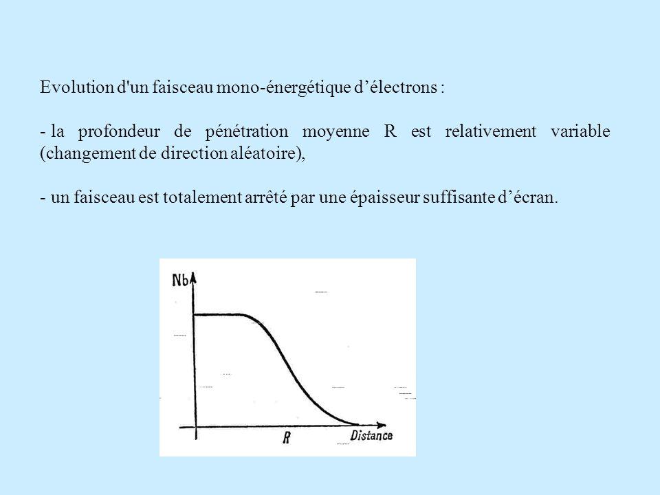 Evolution d un faisceau mono-énergétique délectrons : - la profondeur de pénétration moyenne R est relativement variable (changement de direction aléatoire), - un faisceau est totalement arrêté par une épaisseur suffisante décran.