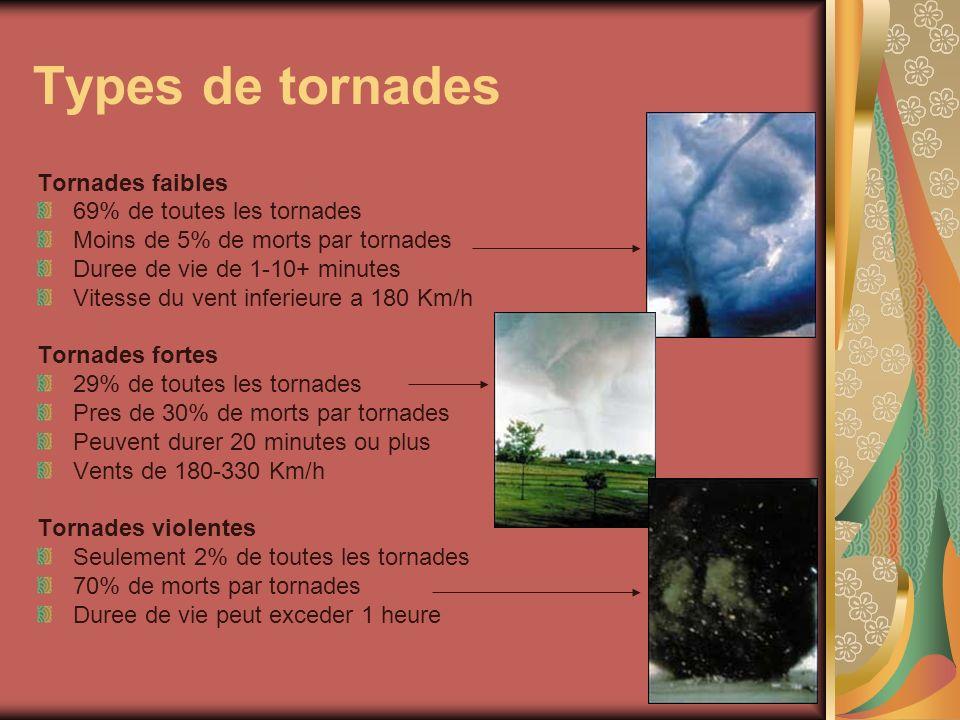 Types de tornades Tornades faibles 69% de toutes les tornades Moins de 5% de morts par tornades Duree de vie de 1-10+ minutes Vitesse du vent inferieu