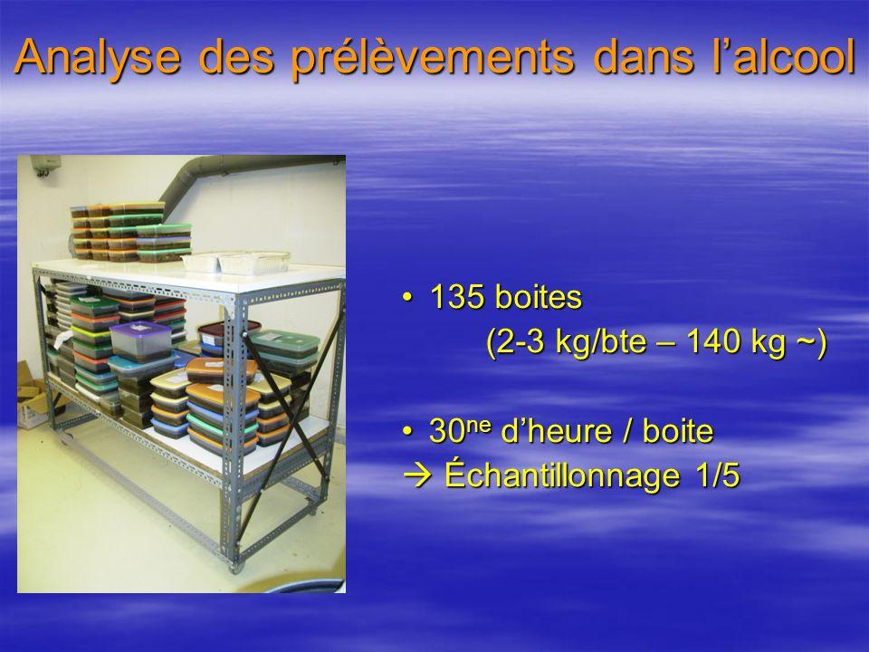 Analyse des prélèvements dans lalcool 135 boites135 boites (2-3 kg/bte – 140 kg ~) (2-3 kg/bte – 140 kg ~) 30 ne dheure / boite30 ne dheure / boite Échantillonnage 1/5 Échantillonnage 1/5