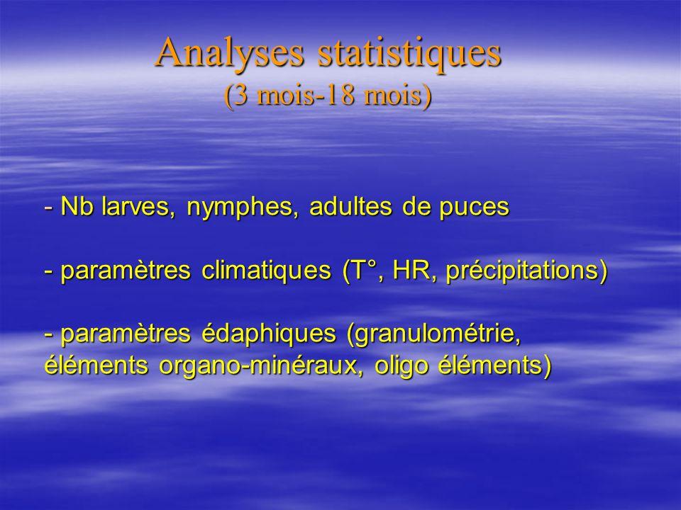 - Nb larves, nymphes, adultes de puces - paramètres climatiques (T°, HR, précipitations) - paramètres édaphiques (granulométrie, éléments organo-minéraux, oligo éléments) Analyses statistiques (3 mois-18 mois)