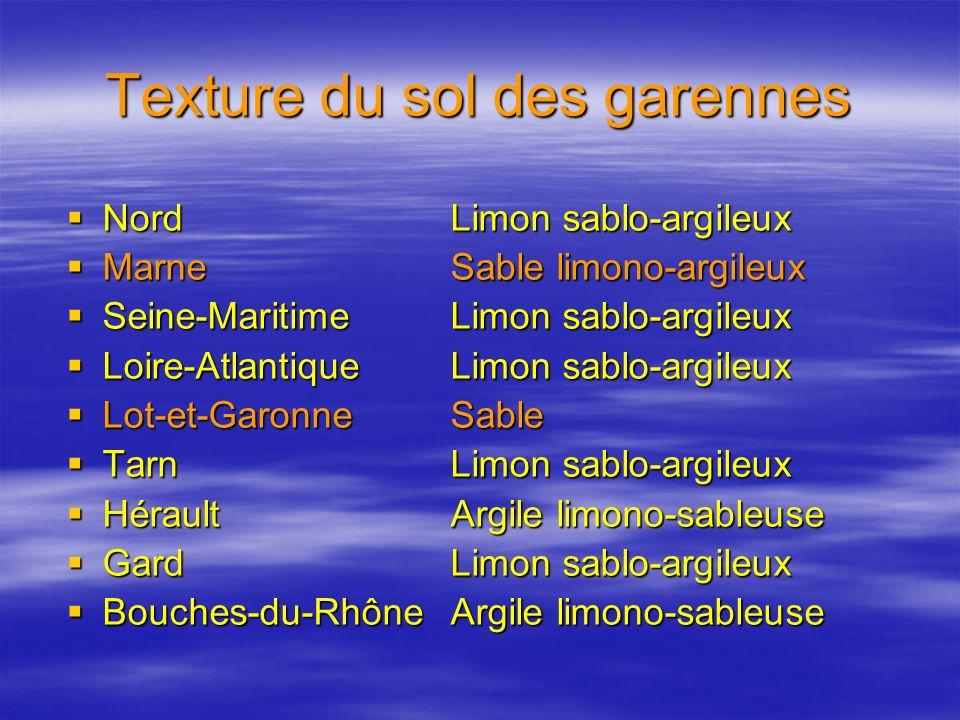 Texture du sol des garennes NordLimon sablo-argileux NordLimon sablo-argileux MarneSable limono-argileux MarneSable limono-argileux Seine-MaritimeLimo