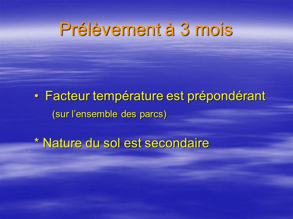 Prélèvement à 3 mois Facteur température est prépondérantFacteur température est prépondérant (sur lensemble des parcs) (sur lensemble des parcs) * Nature du sol est secondaire