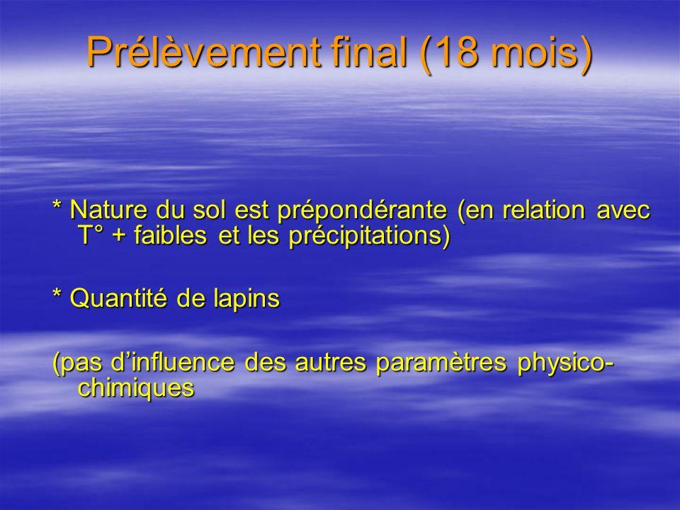 Prélèvement final (18 mois) * Nature du sol est prépondérante (en relation avec T° + faibles et les précipitations) * Quantité de lapins (pas dinfluence des autres paramètres physico- chimiques