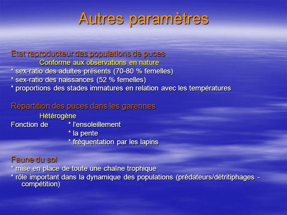 Autres paramètres Etat reproducteur des populations de puces Conforme aux observations en nature * sex-ratio des adultes présents (70-80 % femelles) *