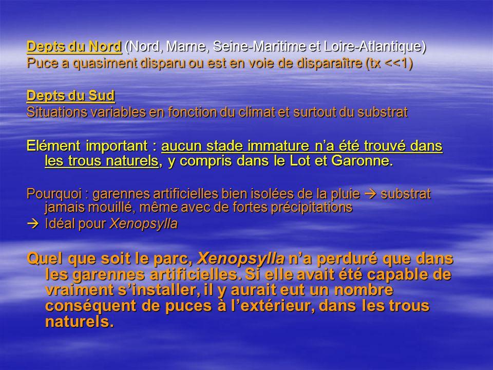 Depts du Nord (Nord, Marne, Seine-Maritime et Loire-Atlantique) Puce a quasiment disparu ou est en voie de disparaître (tx <<1) Depts du Sud Situations variables en fonction du climat et surtout du substrat Elément important : aucun stade immature na été trouvé dans les trous naturels, y compris dans le Lot et Garonne.
