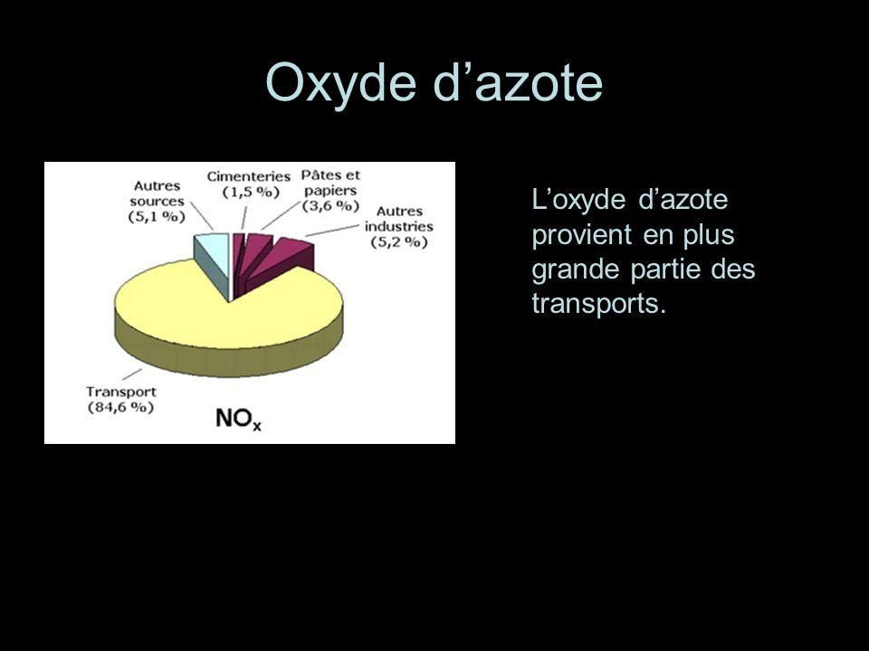 Oxyde dazote Loxyde dazote provient en plus grande partie des transports.
