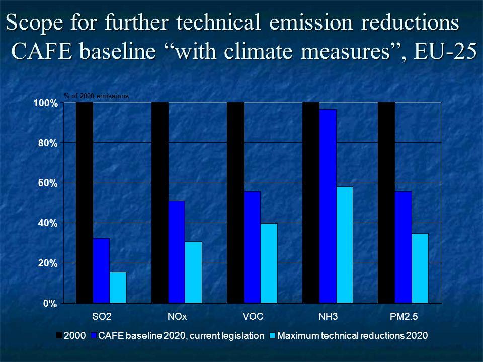 0% 20% 40% 60% 80% 100% SO2NOxVOCNH3PM2.5 % of 2000 emissions 2000CAFE baseline 2020, current legislationMaximum technical reductions 2020 Scope for further technical emission reductions CAFE baseline with climate measures, EU-25
