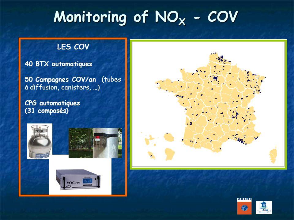 LES COV 40 BTX automatiques 50 Campagnes COV/an (tubes à diffusion, canisters, …) CPG automatiques (31 composés) Monitoring of NO X - COV LES NOX 505 NO 2 automatiques en sites fixes
