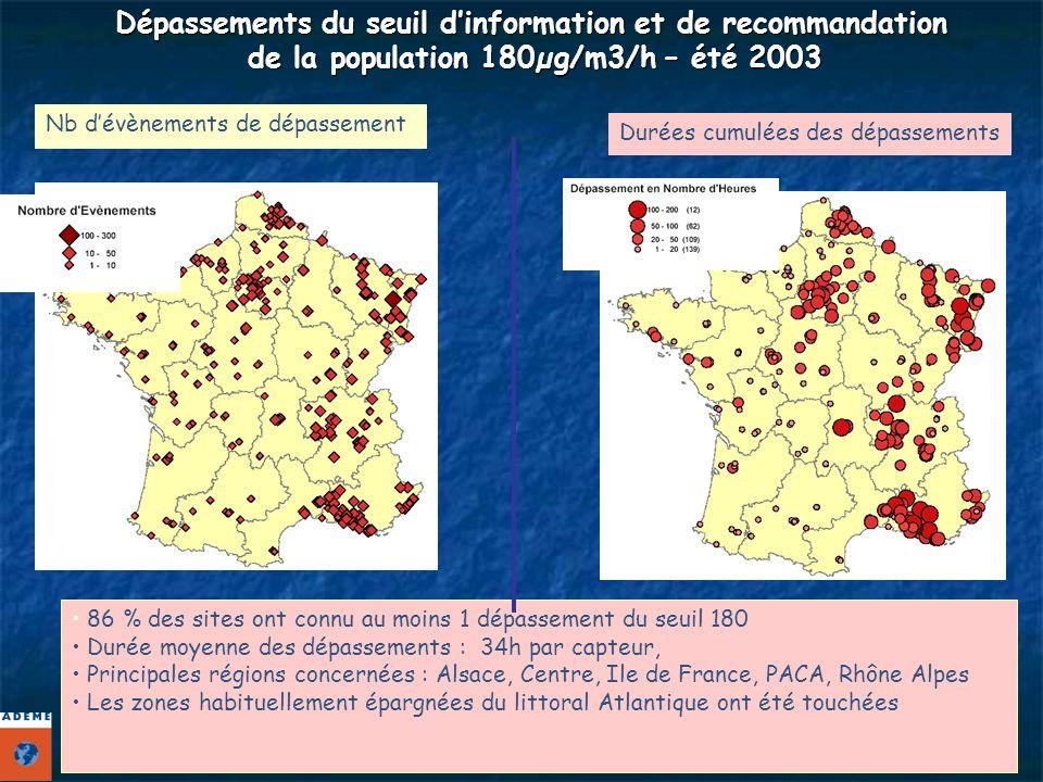 Dépassements du seuil dinformation et de recommandation de la population 180µg/m3/h – été 2003 Durées cumulées des dépassements Nb dévènements de dépassement 86 % des sites ont connu au moins 1 dépassement du seuil 180 Durée moyenne des dépassements : 34h par capteur, Principales régions concernées : Alsace, Centre, Ile de France, PACA, Rhône Alpes Les zones habituellement épargnées du littoral Atlantique ont été touchées