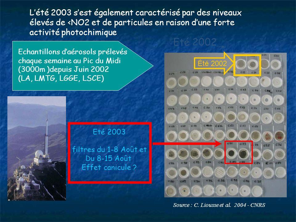 Echantillons daérosols prélevés chaque semaine au Pic du Midi (3000m )depuis Juin 2002 (LA, LMTG, LGGE, LSCE) Source : C.