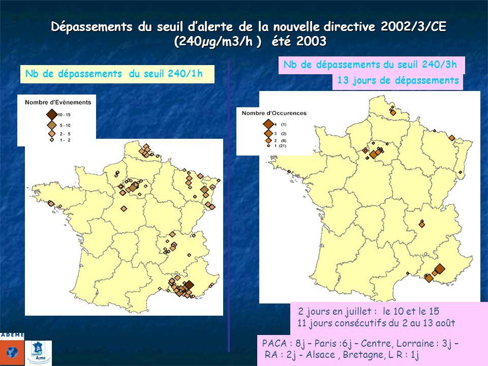 Dépassements du seuil dalerte de la nouvelle directive 2002/3/CE (240µg/m3/h ) été 2003 Nb de dépassements du seuil 240/1h Nb de dépassements du seuil 240/3h 13 jours de dépassements 2 jours en juillet : le 10 et le 15 11 jours consécutifs du 2 au 13 août PACA : 8j – Paris :6j – Centre, Lorraine : 3j – RA : 2j - Alsace, Bretagne, L R : 1j
