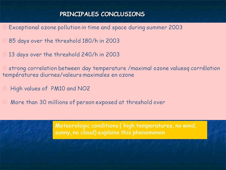 PRINCIPALES CONCLUSIONS Exceptional ozone pollution in time and space during summer 2003 85 days over the threshold 180/h in 2003 13 days over the thr