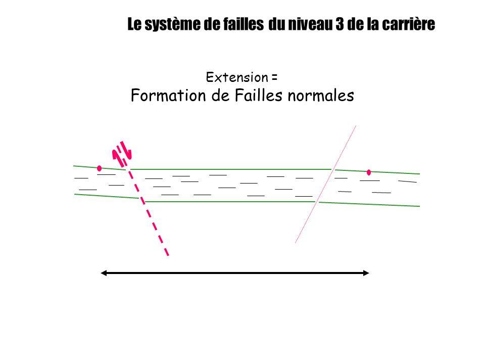 Extension = Formation de Failles normales
