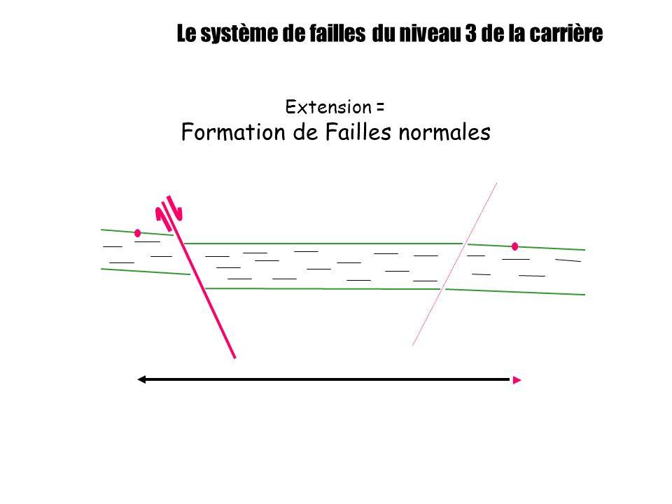 Le système de failles du niveau 3 de la carrière Extension = Formation de Failles normales