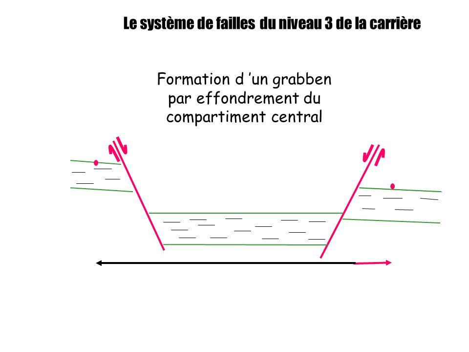 Le système de failles du niveau 3 de la carrière Formation d un grabben par effondrement du compartiment central