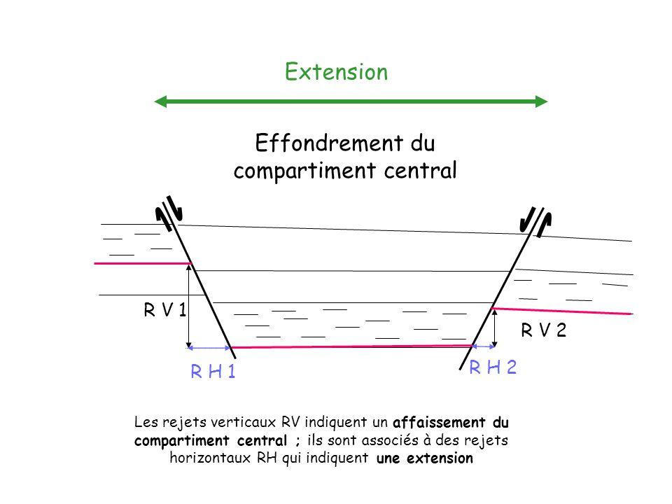 Les rejets verticaux RV indiquent un affaissement du compartiment central ; ils sont associés à des rejets horizontaux RH qui indiquent une extension R V 2 R V 1 R H 1 R H 2 Effondrement du compartiment central Extension