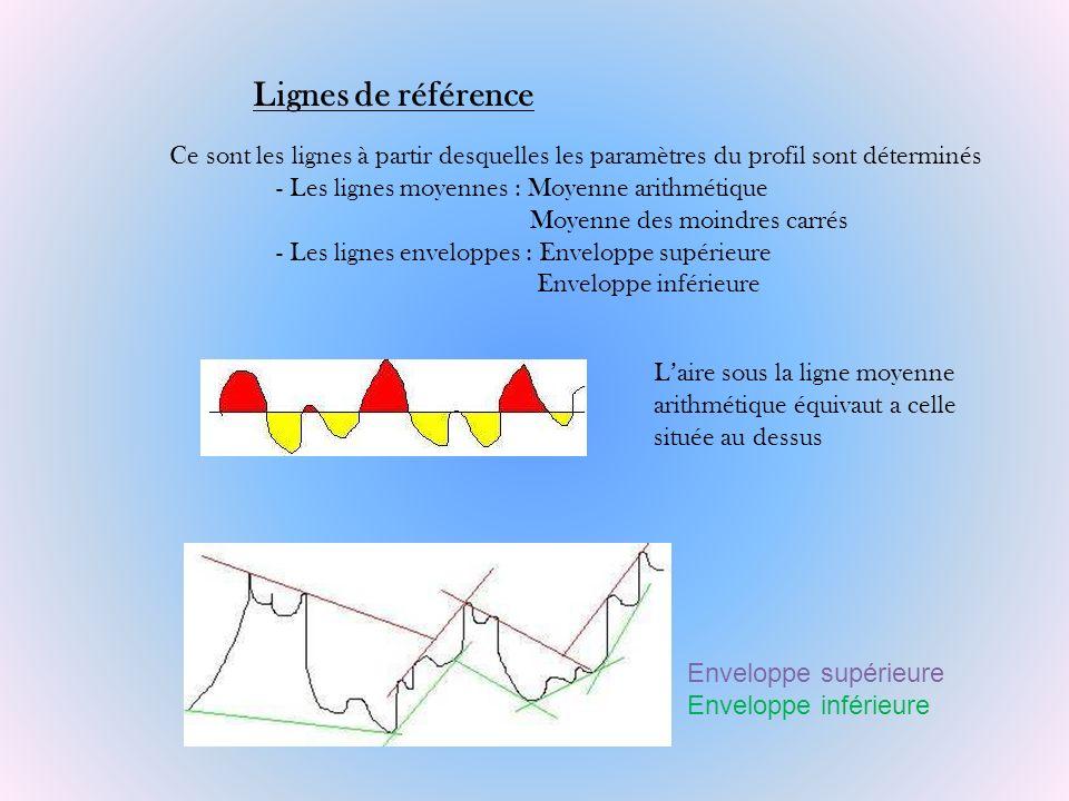 Laire sous la ligne moyenne arithmétique équivaut a celle située au dessus Enveloppe supérieure Enveloppe inférieure Lignes de référence Ce sont les l