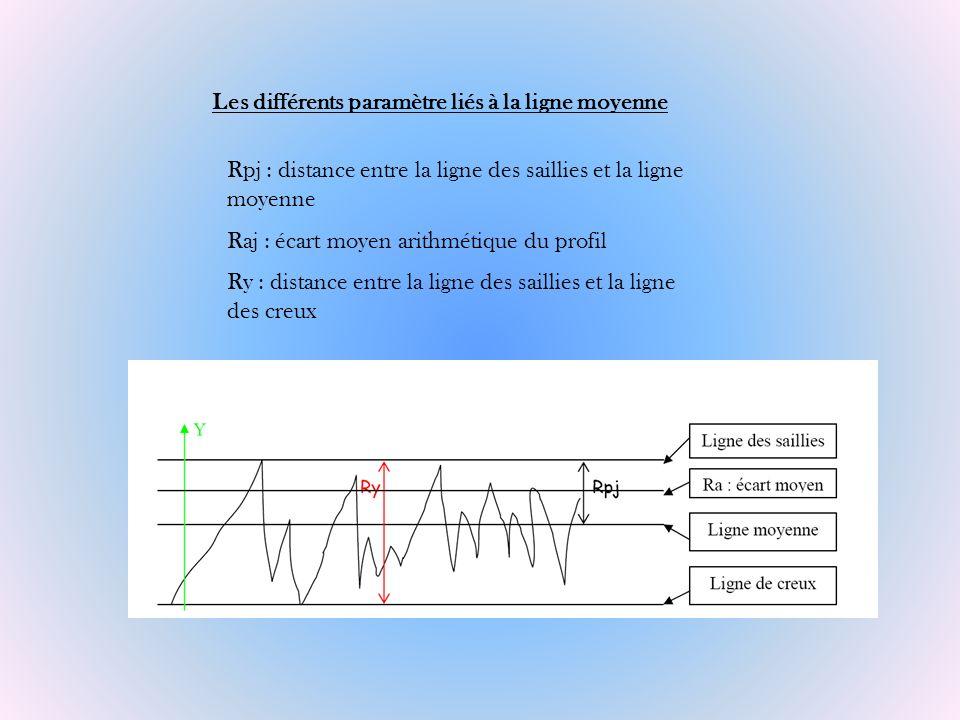 Les différents paramètre liés à la ligne moyenne Rpj : distance entre la ligne des saillies et la ligne moyenne Raj : écart moyen arithmétique du prof