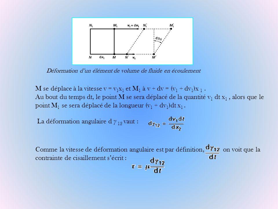 Déformation dun élément de volume de fluide en écoulement M se déplace à la vitesse v = v 1 x 1 et M 1 à v + dv = (v 1 + dv 1 )x 1. Au bout du temps d