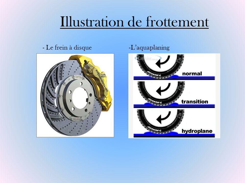 -Laquaplaning Illustration de frottement - Le frein à disque