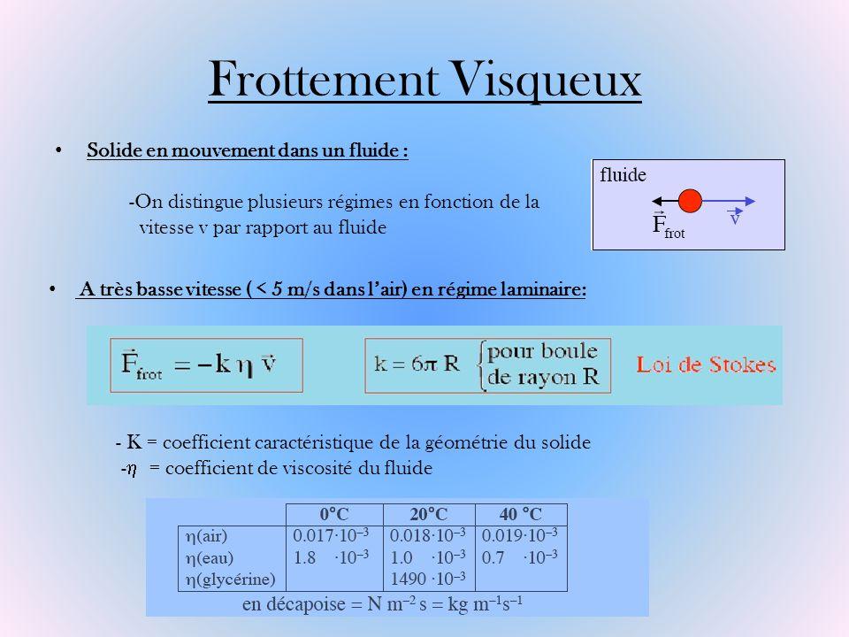 Frottement Visqueux Solide en mouvement dans un fluide : -On distingue plusieurs régimes en fonction de la vitesse v par rapport au fluide A très bass