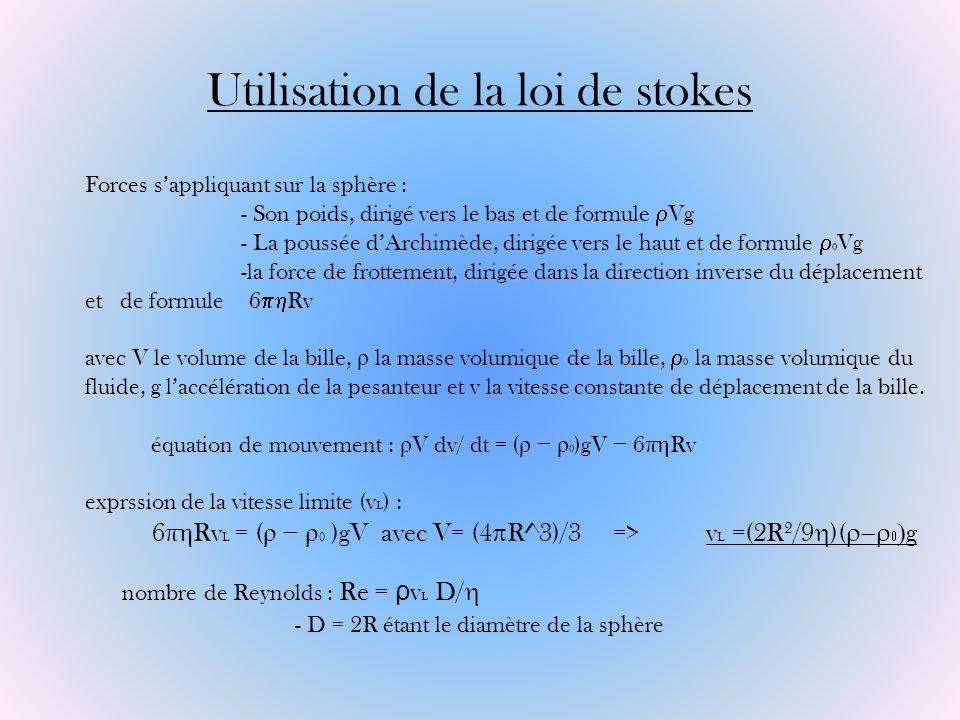 Utilisation de la loi de stokes Forces sappliquant sur la sphère : - Son poids, dirigé vers le bas et de formule Vg - La poussée dArchimède, dirigée v