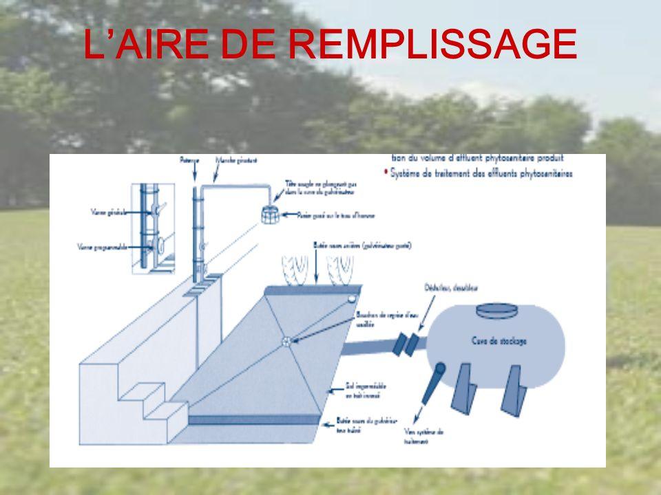 LAIRE Poste de remplissage : -Éviter le retour de bouillie dans le réseau d eau et récupérer des éventuels débordements et des renversements accidentels de produits purs Dispositifs anti-débordement : -Surveillance systématique -Compteurs de remplissage (compteur à arrêt automatique) Dispositifs anti-retour permettant de protéger la ressource en eau : -Clapet anti-retour -Potence le tuyau ne plonge pas dans la cuve -Cuve intermédiaire