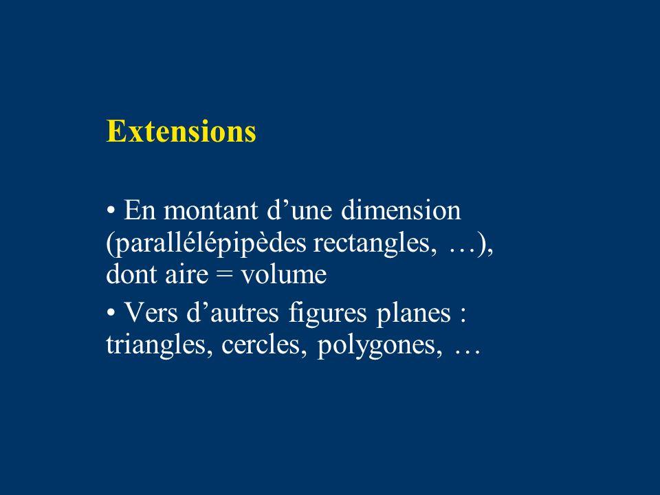 Extensions En montant dune dimension (parallélépipèdes rectangles, …), dont aire = volume Vers dautres figures planes : triangles, cercles, polygones, …