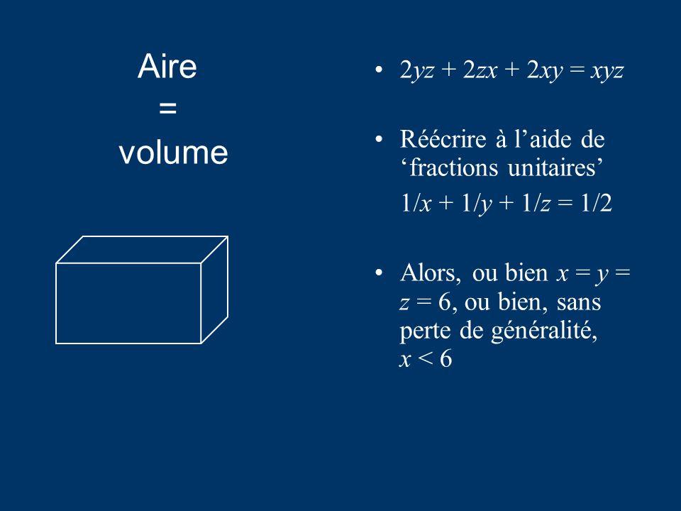 2yz + 2zx + 2xy = xyz Réécrire à laide de fractions unitaires 1/x + 1/y + 1/z = 1/2 Alors, ou bien x = y = z = 6, ou bien, sans perte de généralité, x < 6 Aire = volume