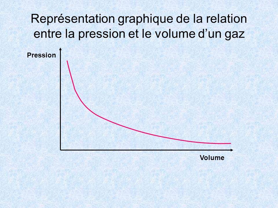 Représentation graphique de la relation entre la pression et le volume dun gaz Volume Pression
