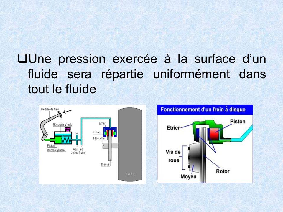 Une pression exercée à la surface dun fluide sera répartie uniformément dans tout le fluide