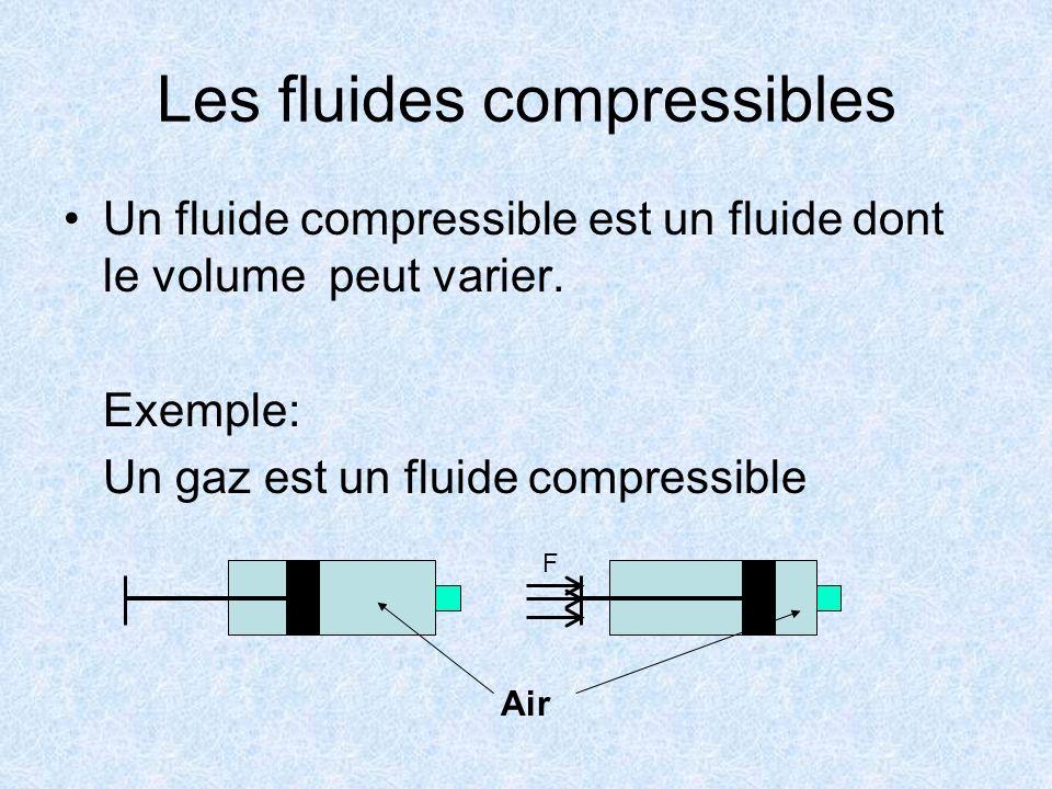 Les fluides incompressibles Un fluide incompressible est un fluide dont le volume ne peut presque pas varier Exemple: Les liquides sont des fluides incompressibles Eau F