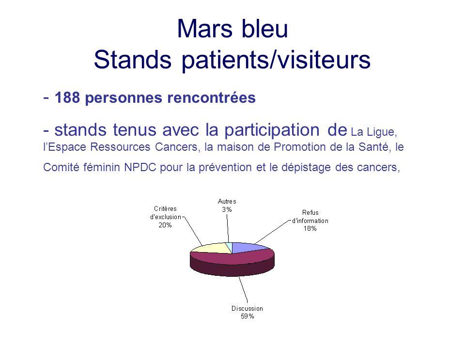 Mars bleu Stands patients/visiteurs - 188 personnes rencontrées - stands tenus avec la participation de La Ligue, lEspace Ressources Cancers, la maiso