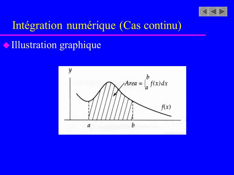 Intégration numérique (Cas continu) u Illustration graphique