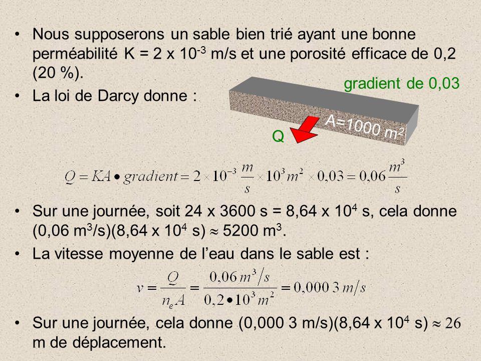 Nous supposerons un sable bien trié ayant une bonne perméabilité K = 2 x 10 -3 m/s et une porosité efficace de 0,2 (20 %). La loi de Darcy donne : Sur