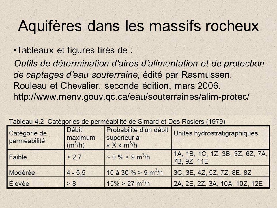 Tableaux et figures tirés de : Outils de détermination daires dalimentation et de protection de captages deau souterraine, édité par Rasmussen, Roulea